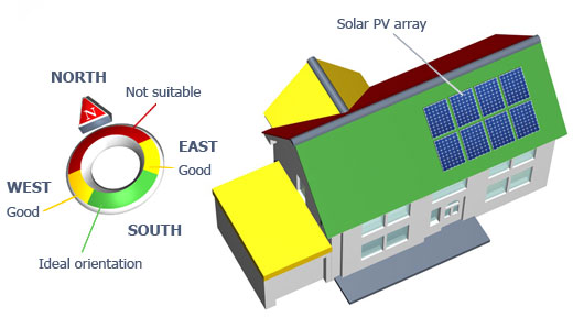 Guide To Solar Pv Systems